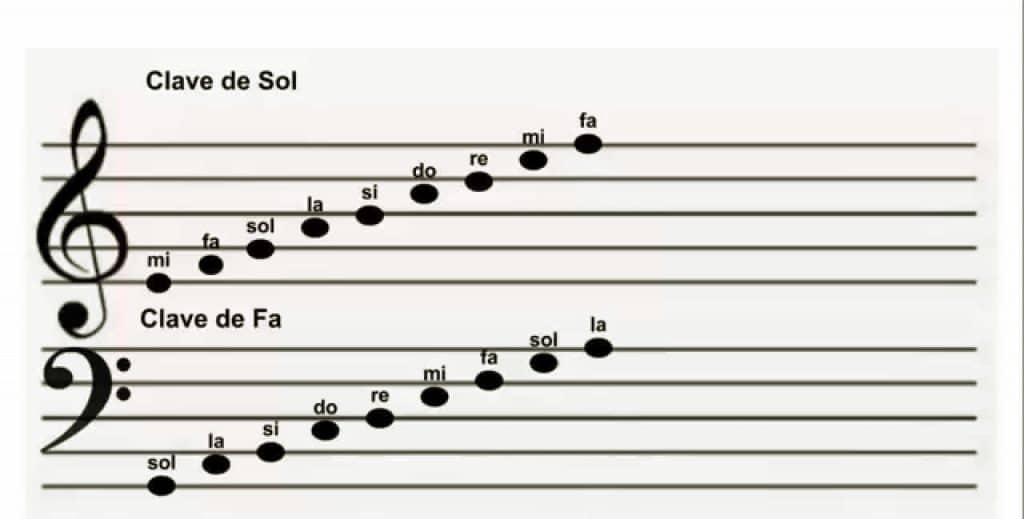 Notas de clarinete Las Claves